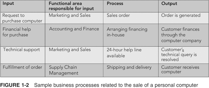 Sekilas Tentang Business Process and Business Functions